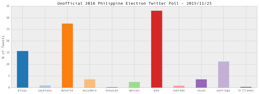 Unofficial 2016 Philippine Election Twitter Poll